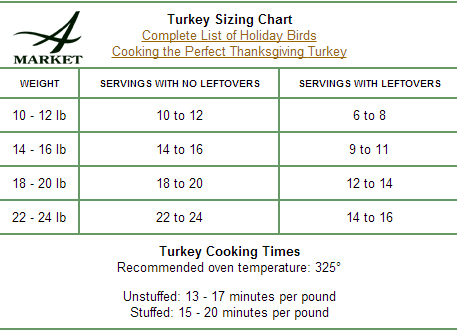 Cooking Turkey Chart >> 301 Moved Permanently